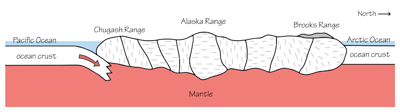 Figure 2.27: A cross-section of Central Alaska. Each section delineates a separate terrane.