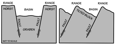 Figure 2.38: Alternating basins and ranges were formed during the past 17 million years by gradual movement along faults. Arrows indicate the relative movement of rocks on either side of a fault.