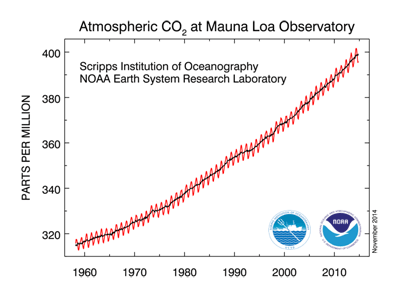 Figure 9.19: Measured concentration of atmospheric carbon dioxide (1958 to present) at MLO.