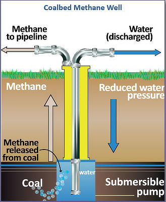 Figure 7.10: Coalbed methane production involves using water or other fluids to reduce pressure on the coal seam by creating a crack through which the methane can escape into a well.