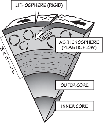 Figure 1.2: The layers of the Earth include the rigid crust of the lithosphere, which is constantly moving over the plastically flowing asthenosphere.