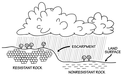 Figure 2.18: The Balcones Escarpment and its surrounding environments have been shaped by erosion.