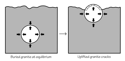 Figure 2.22: Exfoliation process diagram.