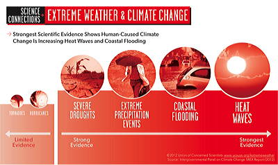 Figure 10.33: The strength of evidence supporting an increase in different types of extreme weather events caused by climate change.