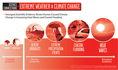 Figure 10.4: The strength of evidence supporting an increase in different types of extreme weather events caused by climate change.