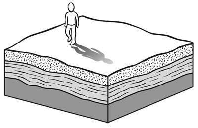 When rocks are flat-lying layers and there is no erosion, folding, or faulting, the person walking across the surface sees only one rock type.