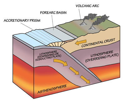 Figure 4.12: Some of the features associated with subduction zones.