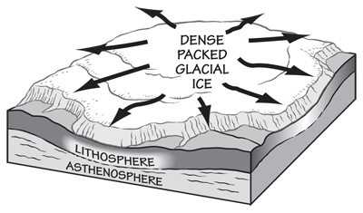 Figure 6.2: As dense glacial ice piles up, a glacier is formed. The ice begins to move under its own weight and pressure.