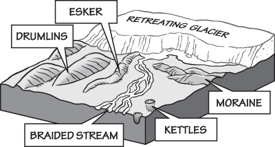 Figure 6.2: Glacial features.