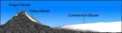 Figure 6.3: The cirque and valley glaciers shown here are types of alpine glaciers. Both alpine and continental glaciers flow downhill. Although this is obvious with an alpine glacier, it is not as much so with a continental glacier. In the case of the latter, the glacier flows from its thicker middle to its lower edges.