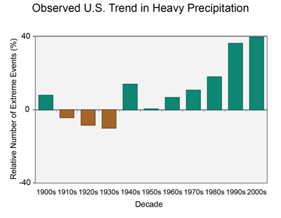 Figure 9.13: Changes in heavy precipitation events.