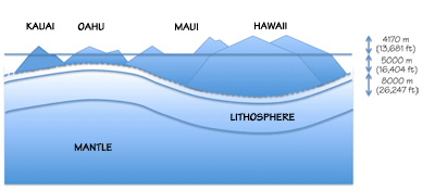 Figure 4.17: The weight of the Hawaiian Islands depresses the lithosphere into the underlying mantle. The total height of Mauna Loa is 4170 meters (13,681 feet) above sea level plus an additional 13,000 meters (42,651 feet) to the top of the oceanic plate on which it sits.