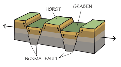 Figure 4.3: A horst and graben landscape occurs when the crust stretches, creating blocks of lithosphere that are uplifted at angled fault lines.