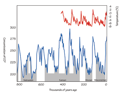 Figure 6.15: Ice core atmospheric temperature and carbon dioxide concentrations from an ice core taken in Vostok in Antarctica along with CO2 data from several cores in Greenland give a record of glacial advances over the past 800,000 years. Note that Kansan and Nebraskan deposits represent more than one glacial advance.