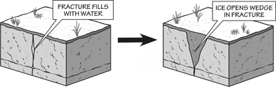 Figure 6.6: Physical weathering from a freeze-thaw cycle.