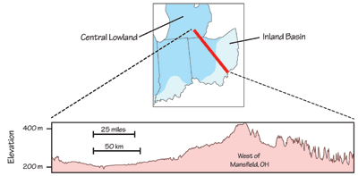 Figure 4.4: Inland Basin topography, showing the difference in elevation between glaciated and unglaciated areas.