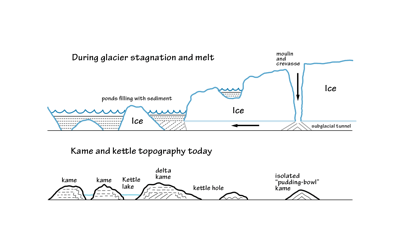 Figure 6.9: Glacial sediment deposits and the resulting hills called kames.