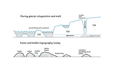 Figure 6.5: Glacial sediment deposits and the resulting hills called kames.