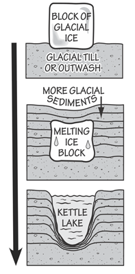 Figure 6.4: Steps in the formation of a kettle lake.