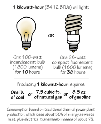 Figure 7.1: Examples of uses and sources of 1 kilowatt-hour.