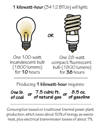 Figure 7.1. Examples of uses and sources of 1 kilowatt-hour.