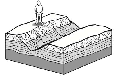 When rocks are worn away (often by streams), the person walking across the surface sees the underlying layers of rock exposed.