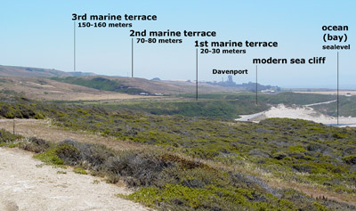 Figure 4.13: Marine terraces north of Santa Cruz, California. The third terrace is the oldest; the first is the youngest. These terraces indicate that the coastline has continued to rise, even though the predominant plate tectonic motion is translational.