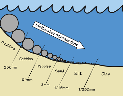 Figure 6.6: Moving water deposits sediment in what is known as a horizontally sorted pattern. As water slows (i.e., loses energy) with decreased gradient, it deposits the large particles first. The sizes in the figure represent the boundaries between categories of sediment type.