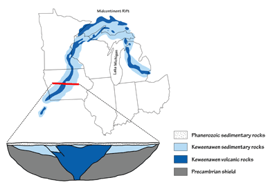 Figure 2.5: The scars of the Midcontinental Rift span nearly the entire Midwest, but are buried deep below the surface in most of the region. The inset box represents the outcrops of Midcontinental Rift rocks found at the surface.