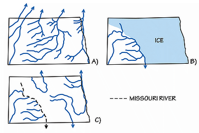 Figure 6.19: Drainage valleys of North Dakota. A) Pre-glacial river valleys drained into the Hudson Bay. B) Ice coverage and drainage during the Pleistocene. Water flowed along the margins of the ice to the south. C) After the Pleistocene, the Missouri river flowed south through the channel created during glaciation. Note that a few of the pre-glacial valleys became river valleys once more, after the glaciers retreated.