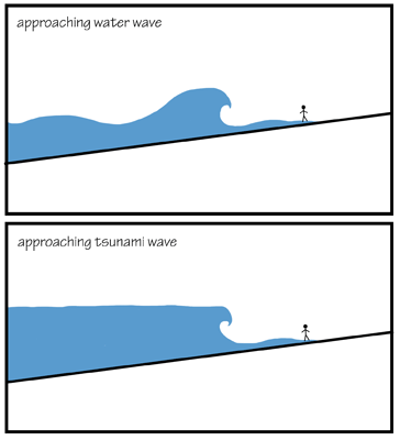 Figure 10.8: The difference between normal water waves and tsunami waves as they approach the shore.