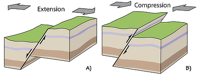 Figure 4.3: Normal faulting and thrust (reverse) faulting.