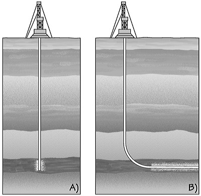 Figure 7.8: Oil wells (not to scale). A) A conventional vertical well. B) An unconventional horizontal well. Hydraulic fracturing may be carried out along horizontal wells running for a mile or more along layers with oil or gas trapped in pore spaces.