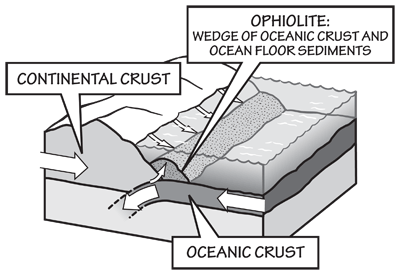 Figure 1.9: Formation of an ophiolite.