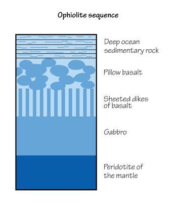 Figure 2.23: Structure of an ophiolite.