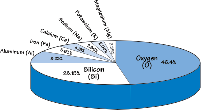 Figure 5.1: Mineral percentage by mass in the Earth's crust.