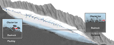 Figure 6.4: Rock and sediment derived by plucking and abrasion. These loose materials are subsequently transported to a glacier's ablation zone where they are deposited by melting ice.