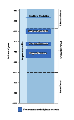 Figure 9.3: Snowball Earth periods during the Proterozoic.