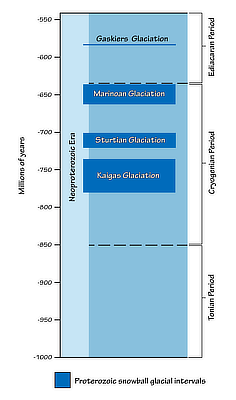 Figure 9.2: Snowball Earth periods during the Proterozoic.