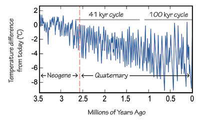 Figure 6.7: Ocean bottom temperatures from 3.6 million years ago to present, based on chemical analyses of foraminifera shells. Notice how the amplitude of glacial-interglacial variations increases through time, and how the length of cycles changes.