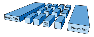 "Figure 5.4: In pillar and room mining, the mine is divided up into smaller areas called ""panels."""