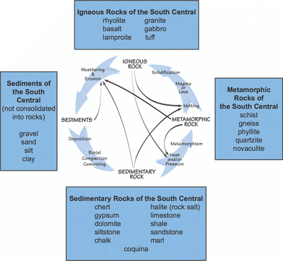 Figure 2.1: The rock cycle shows the relationships among the three basic types of rock.