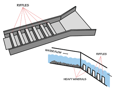 Figure 5.17: A sluice is a long tray through which water that contains gold is directed. The sluice box contains riffles, or raised segments, which create eddies in the water flow. Larger and heavier particles, such as gold, are trapped by the eddies and sink behind the riffles where they can later be collected.