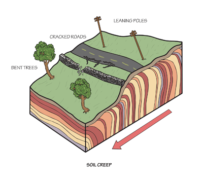 Figure 10.11: The effects of soil creep.