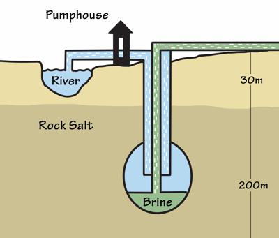 Figure 5.5: An example of solution mining that involves the pumping of fresh water through a borehole drilled into a subterranean salt deposit.