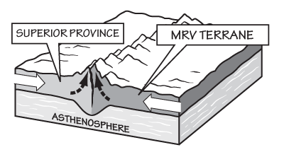 Figure 2.3: The Superior Province collides with the Minnesota River Valley (MRV) terrane, crumpling the margins of both continents.