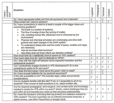 Table 11.3: A checklist of cross category issues. Many of the questions in the checklist relate to more than one of the categories identified above. Because of this overlap, only the cross-category issues and content sections are of significant length.