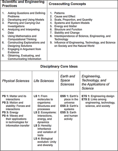 Table A.1: Summary of NGSS&rsquo;s Three Dimensions. For more detailed descriptions, see the relevant appendices in <span class='title_book'>The Next Generation Science Standards</span>.