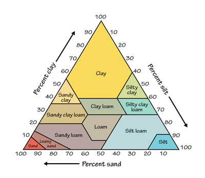 Figure 8.1: Soil texture triangle.