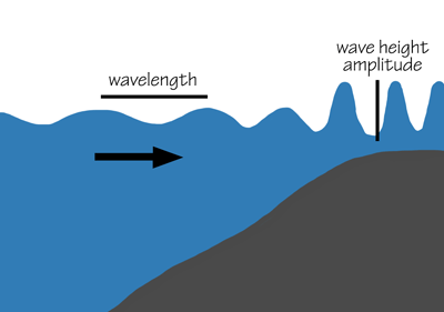 Figure 10.7: Changes to a tsunami wave as it approaches the shore.
